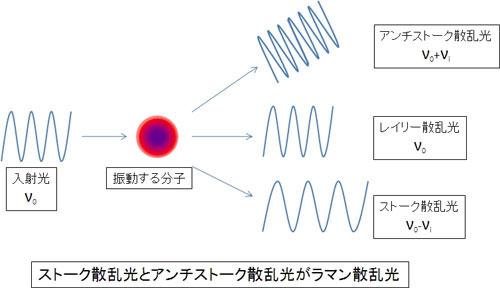 ナノテック株式会社 ラマン分光分析